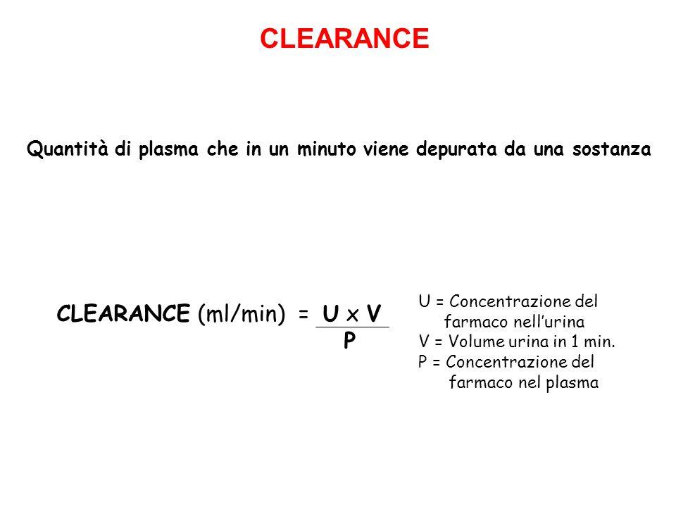 CLEARANCE CLEARANCE (ml/min) = U x V P