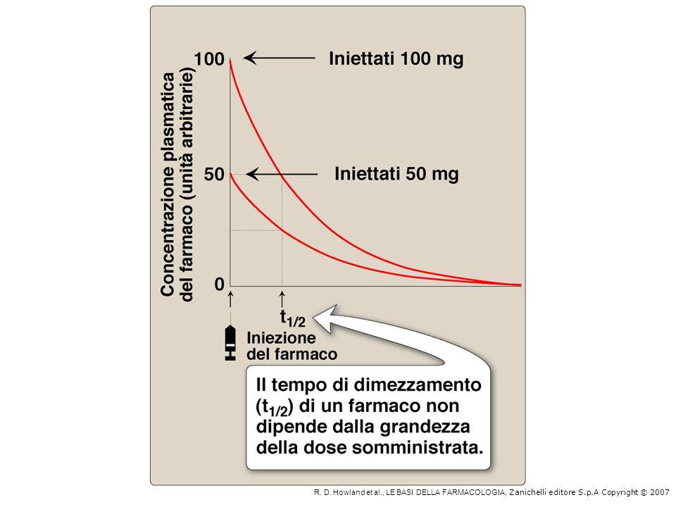 R. D. Howland et al., LE BASI DELLA FARMACOLOGIA, Zanichelli editore S.p.A Copyright © 2007