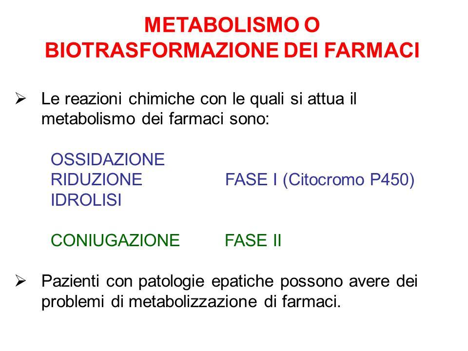 METABOLISMO O BIOTRASFORMAZIONE DEI FARMACI