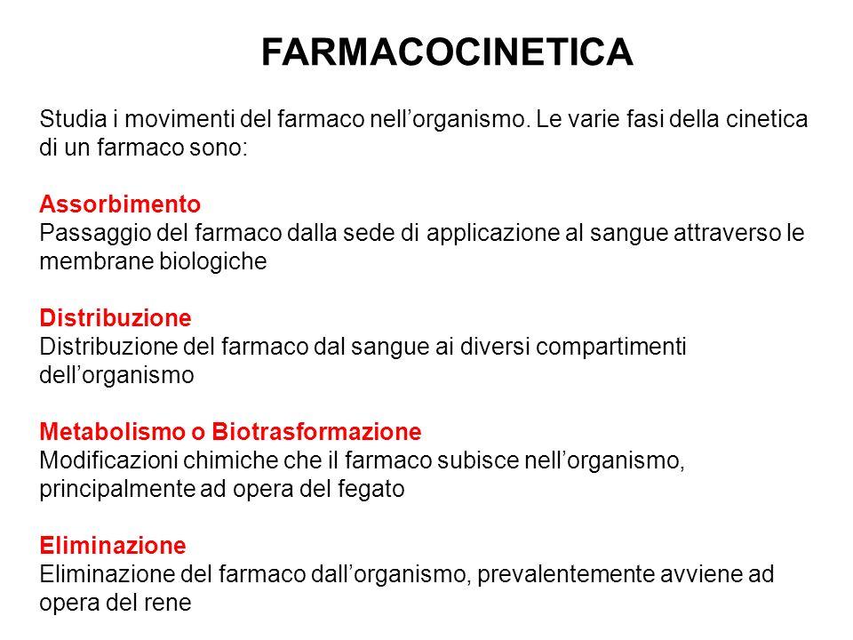 FARMACOCINETICA Studia i movimenti del farmaco nell'organismo. Le varie fasi della cinetica di un farmaco sono: