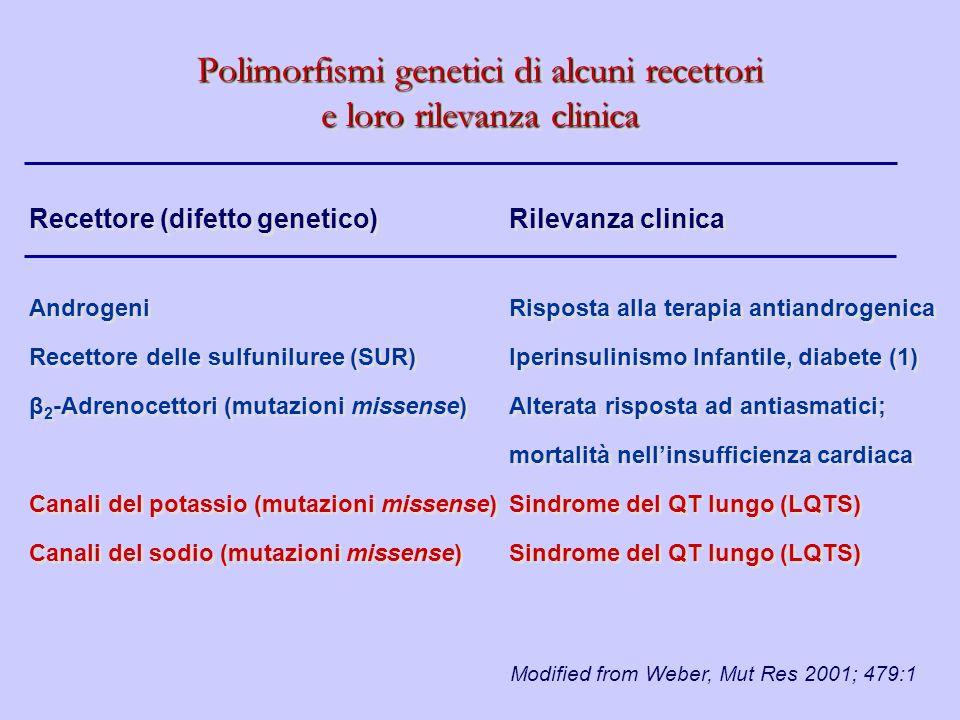 Polimorfismi genetici di alcuni recettori e loro rilevanza clinica