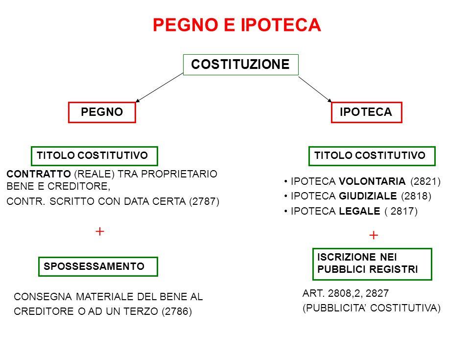 PEGNO E IPOTECA + + COSTITUZIONE PEGNO IPOTECA TITOLO COSTITUTIVO