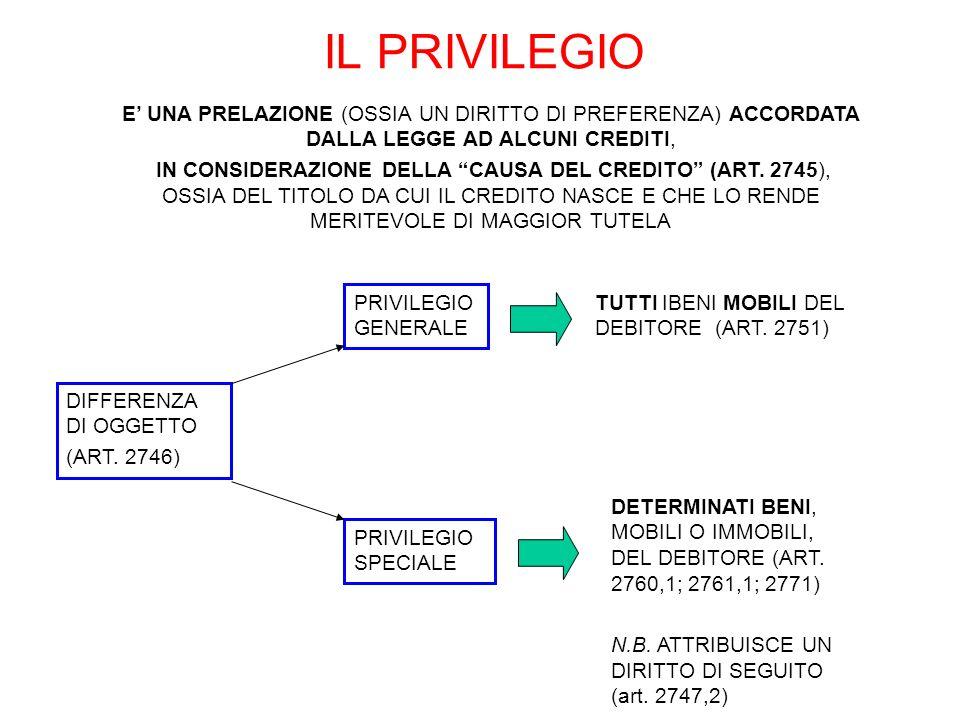 IL PRIVILEGIOE' UNA PRELAZIONE (OSSIA UN DIRITTO DI PREFERENZA) ACCORDATA DALLA LEGGE AD ALCUNI CREDITI,