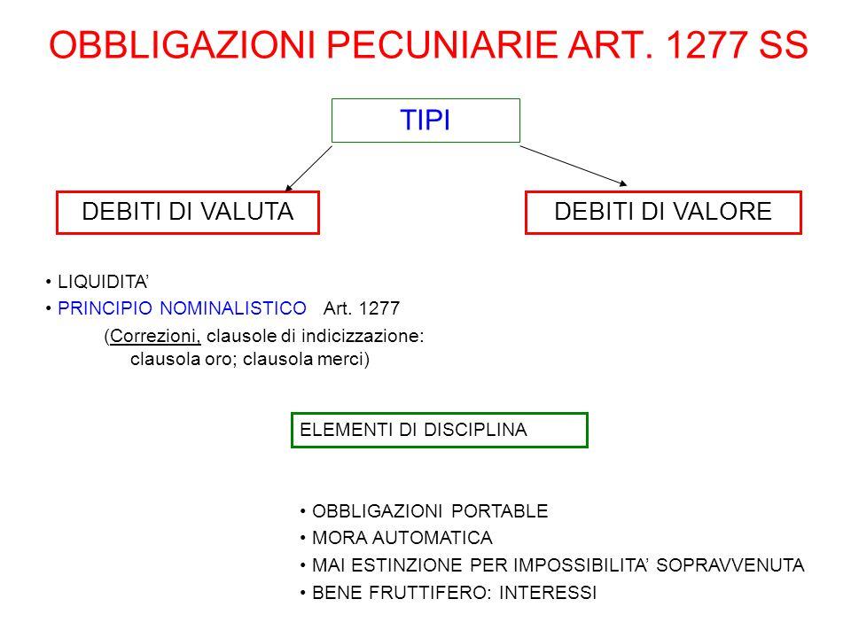 OBBLIGAZIONI PECUNIARIE ART. 1277 SS