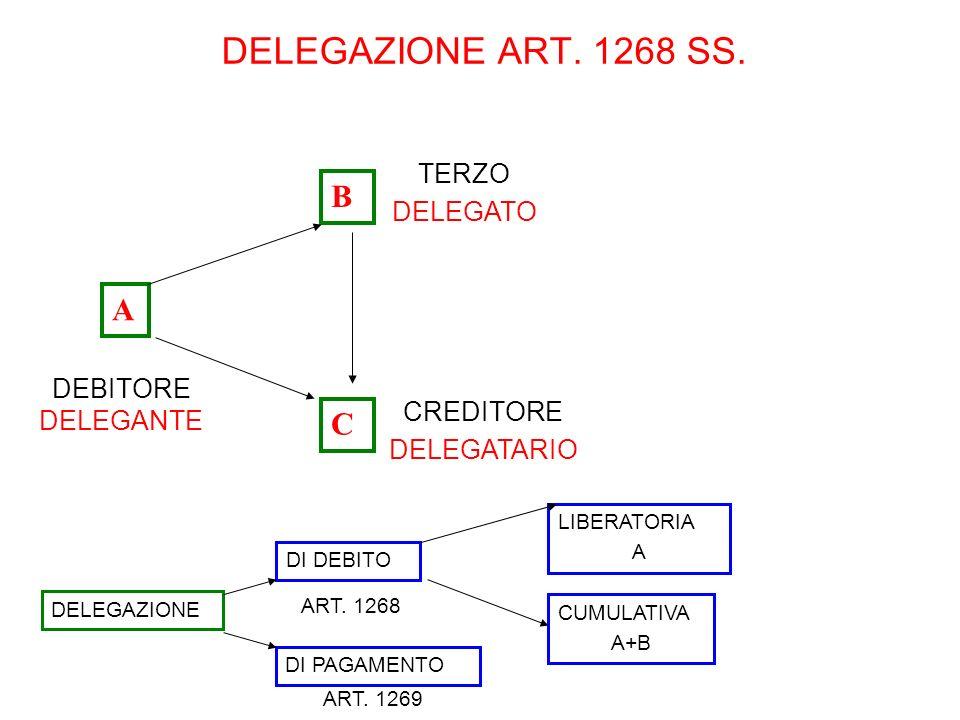 DELEGAZIONE ART. 1268 SS. B A C TERZO DELEGATO DEBITORE DELEGANTE