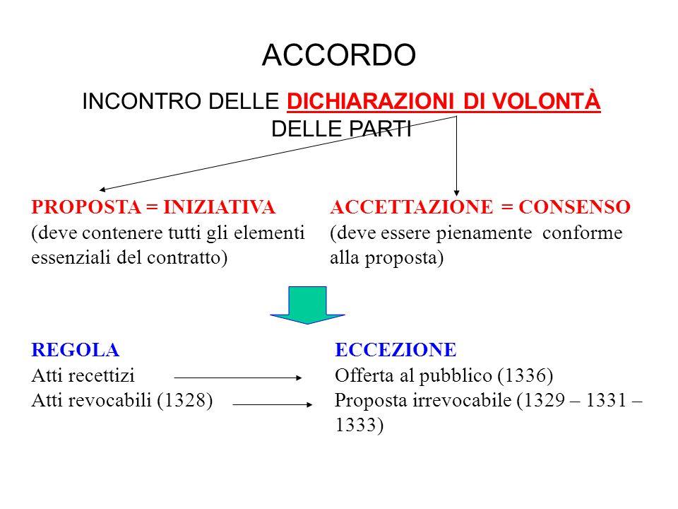 INCONTRO DELLE DICHIARAZIONI DI VOLONTÀ DELLE PARTI