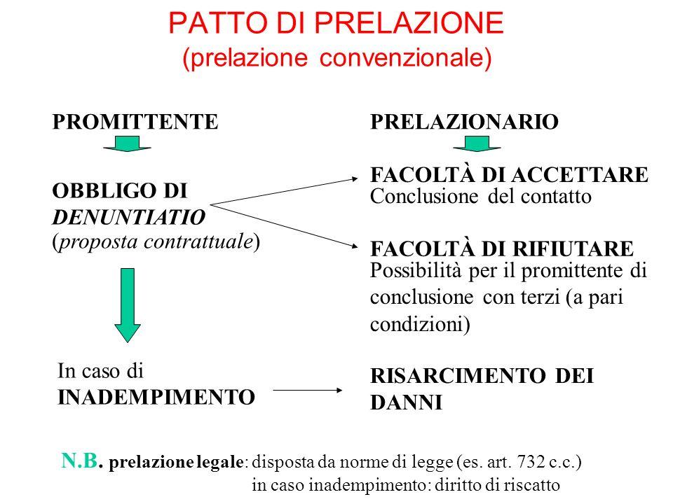 PATTO DI PRELAZIONE (prelazione convenzionale)