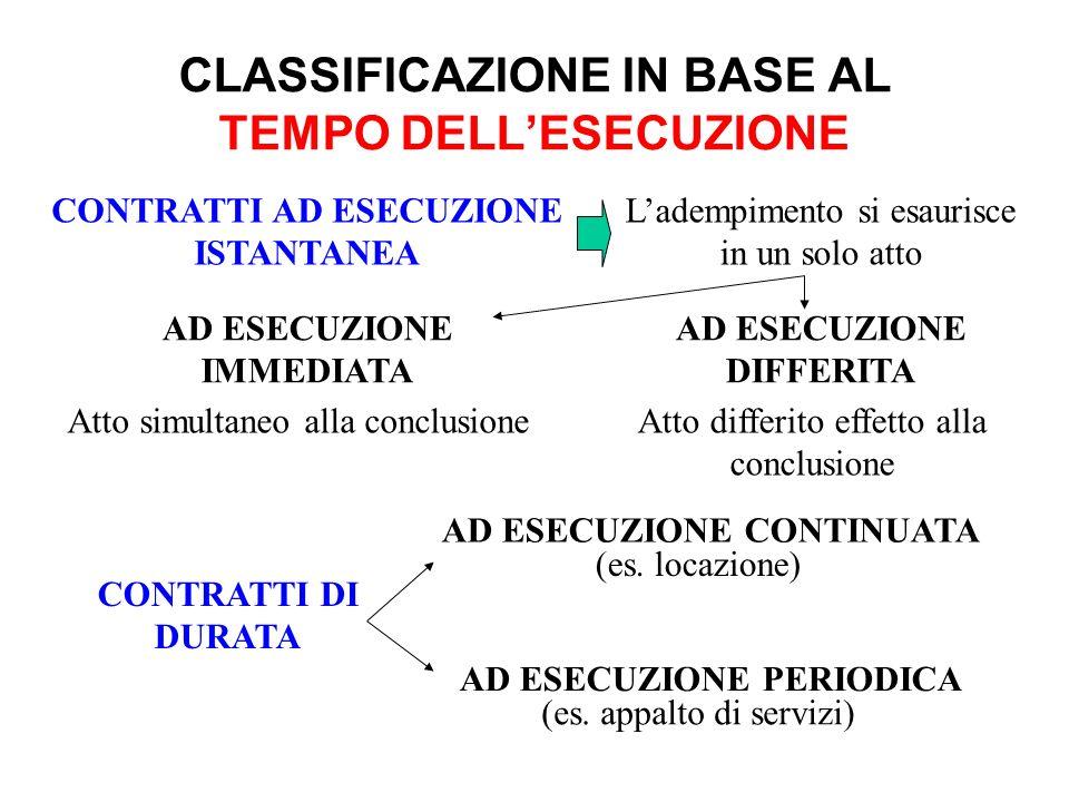 CLASSIFICAZIONE IN BASE AL TEMPO DELL'ESECUZIONE