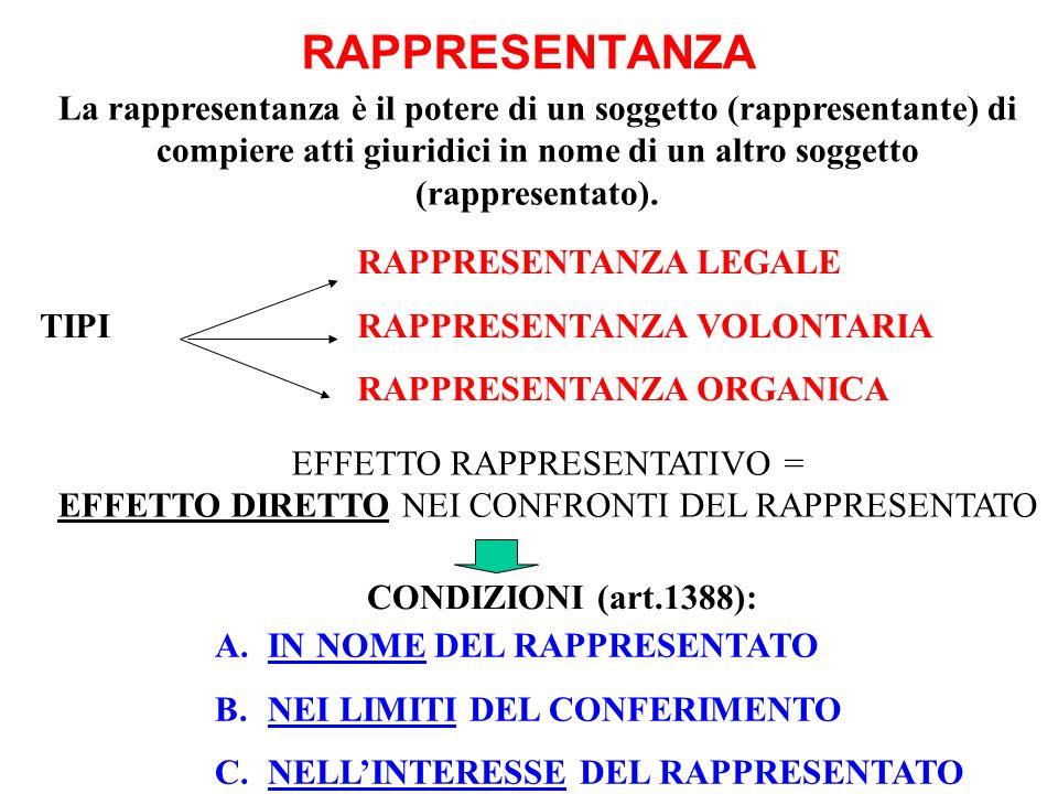 RAPPRESENTANZA La rappresentanza è il potere di un soggetto (rappresentante) di compiere atti giuridici in nome di un altro soggetto (rappresentato).