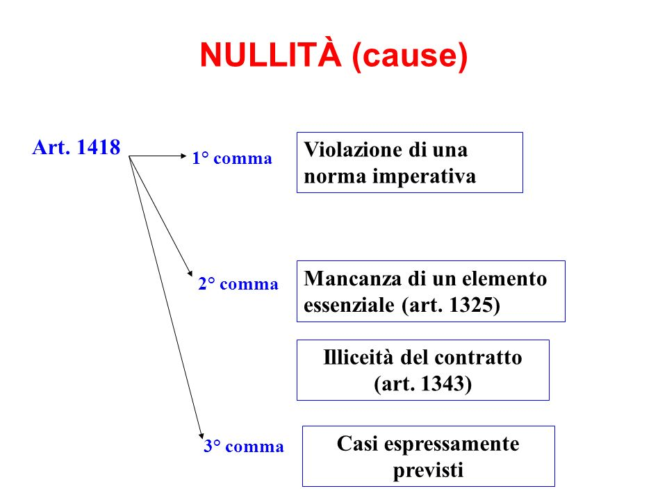 Illiceità del contratto (art. 1343) Casi espressamente previsti