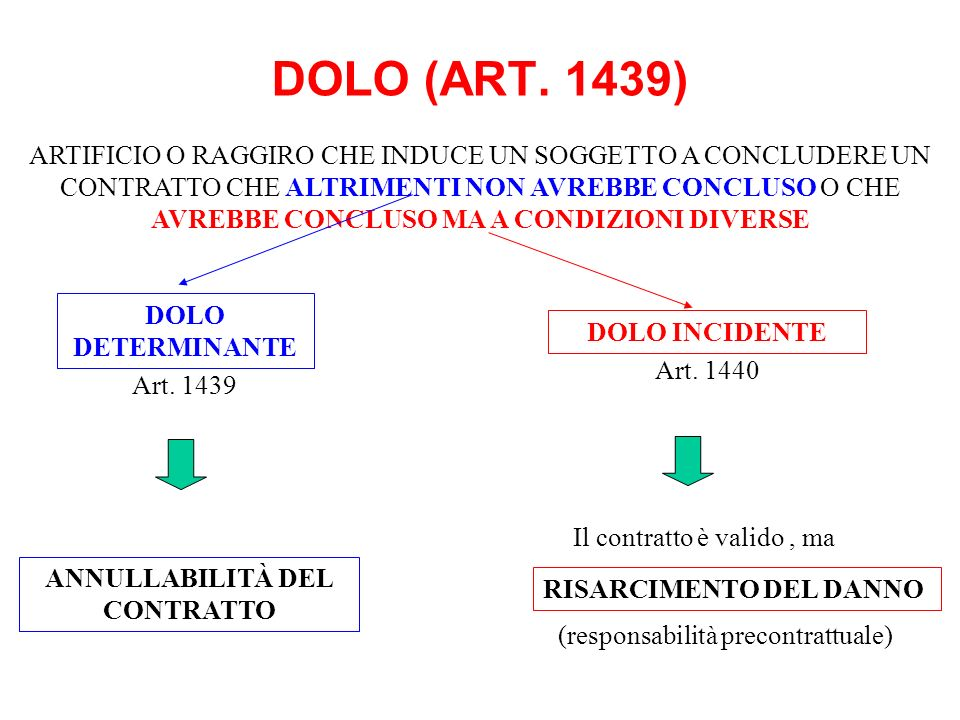 ANNULLABILITÀ DEL CONTRATTO