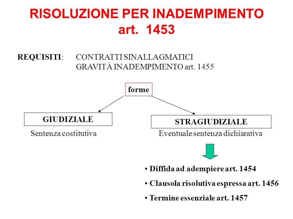 RISOLUZIONE PER INADEMPIMENTO art. 1453