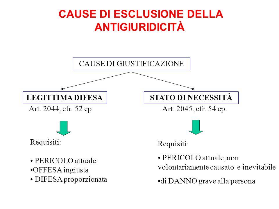 CAUSE DI ESCLUSIONE DELLA ANTIGIURIDICITÀ