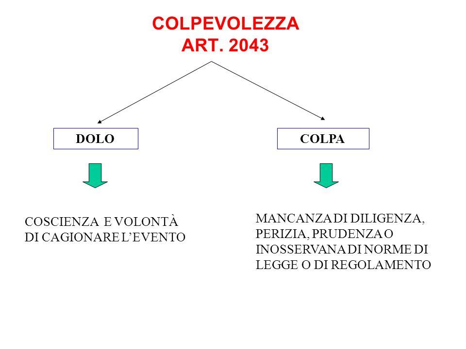 COLPEVOLEZZA ART. 2043 DOLO COLPA