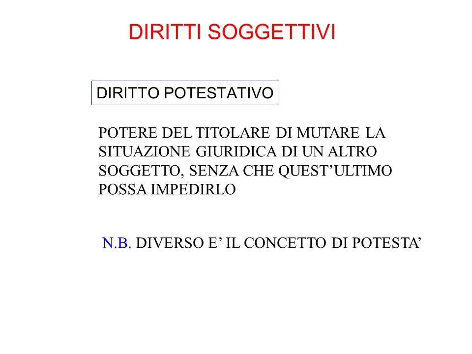 DIRITTI SOGGETTIVI DIRITTO POTESTATIVO
