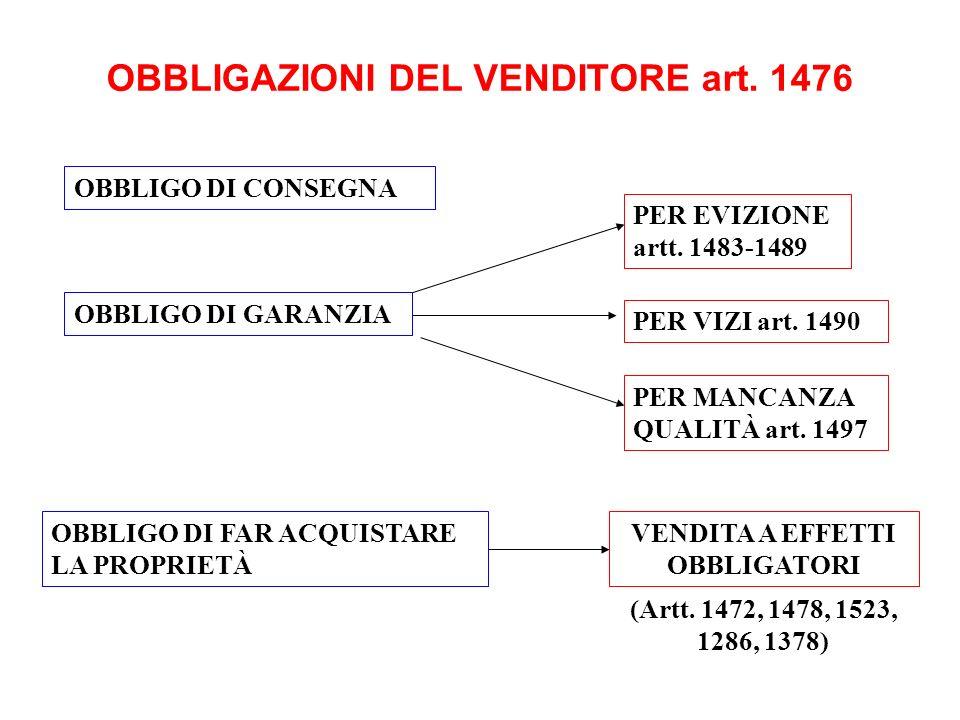 OBBLIGAZIONI DEL VENDITORE art. 1476