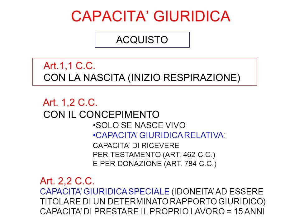 CAPACITA' GIURIDICA ACQUISTO Art.1,1 C.C.