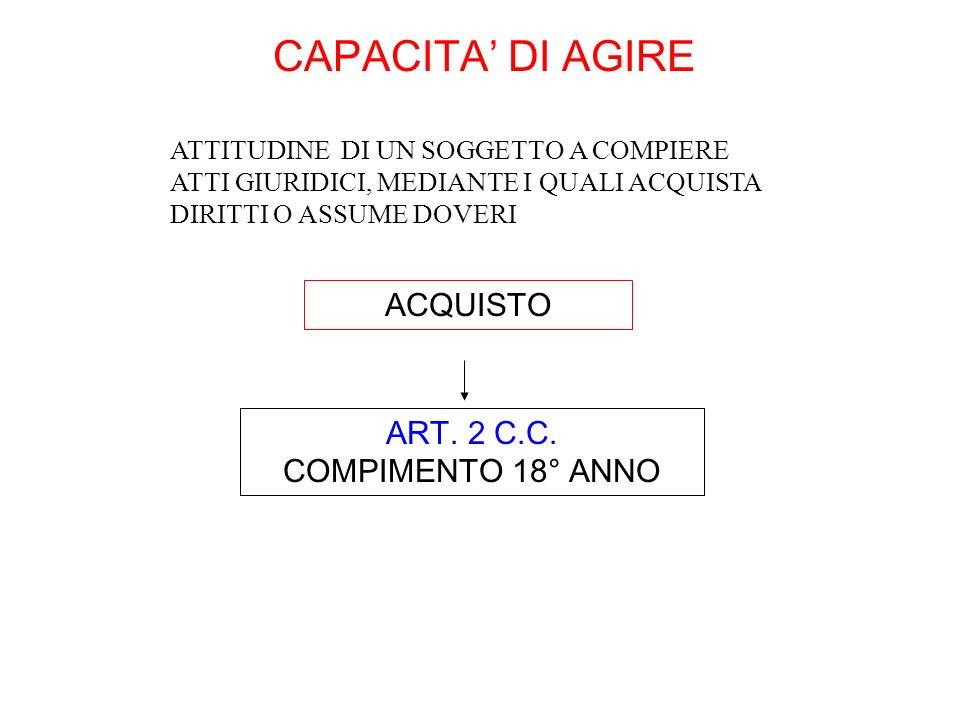 CAPACITA' DI AGIRE ACQUISTO ART. 2 C.C. COMPIMENTO 18° ANNO