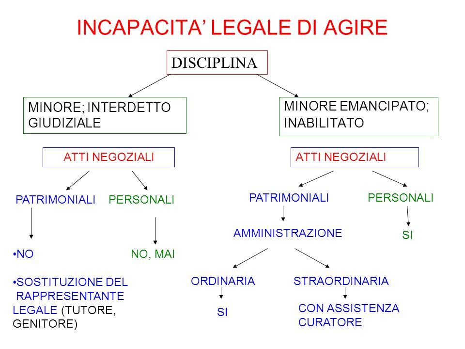 INCAPACITA' LEGALE DI AGIRE