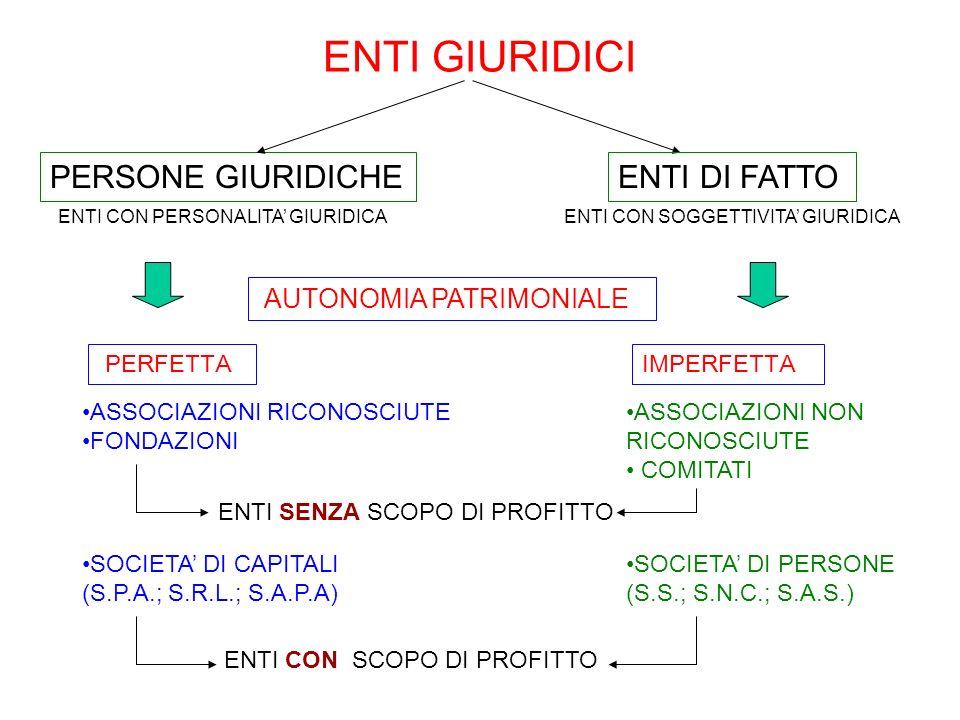 ENTI GIURIDICI PERSONE GIURIDICHE ENTI DI FATTO AUTONOMIA PATRIMONIALE