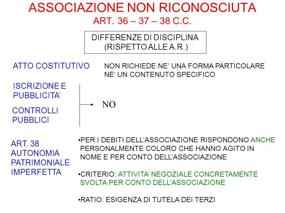 ASSOCIAZIONE NON RICONOSCIUTA ART. 36 – 37 – 38 C.C.