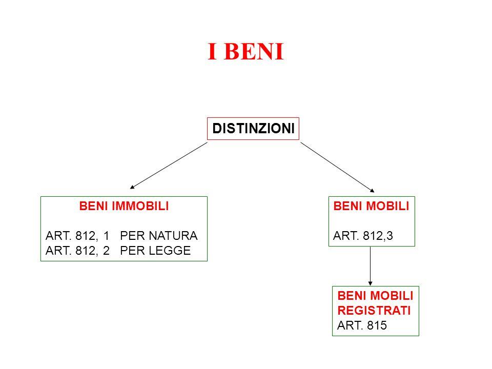 I BENI DISTINZIONI BENI IMMOBILI ART. 812, 1 PER NATURA