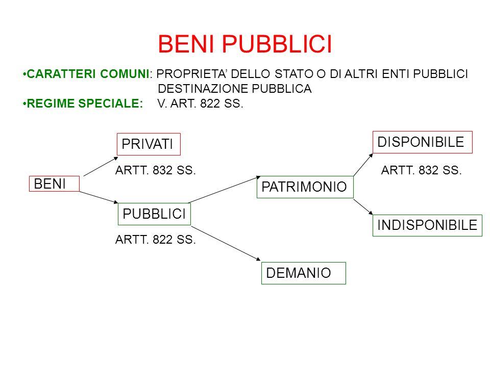 BENI PUBBLICI PRIVATI DISPONIBILE BENI PATRIMONIO PUBBLICI
