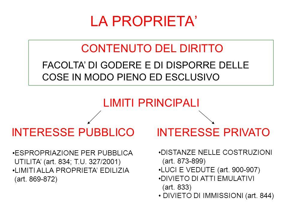 LA PROPRIETA' CONTENUTO DEL DIRITTO
