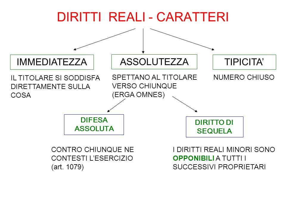 DIRITTI REALI - CARATTERI