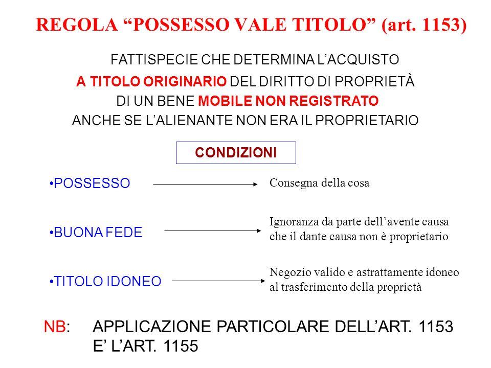 REGOLA POSSESSO VALE TITOLO (art. 1153)