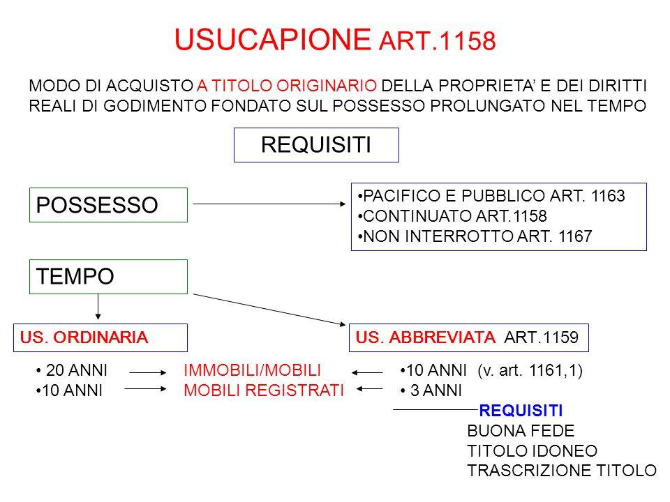 USUCAPIONE ART.1158 REQUISITI POSSESSO TEMPO