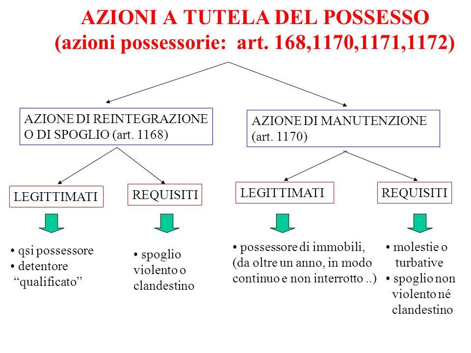 AZIONI A TUTELA DEL POSSESSO (azioni possessorie: art