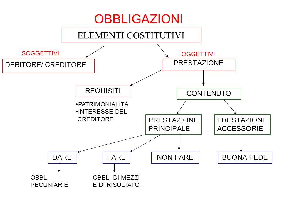 OBBLIGAZIONI ELEMENTI COSTITUTIVI DEBITORE/ CREDITORE PRESTAZIONE