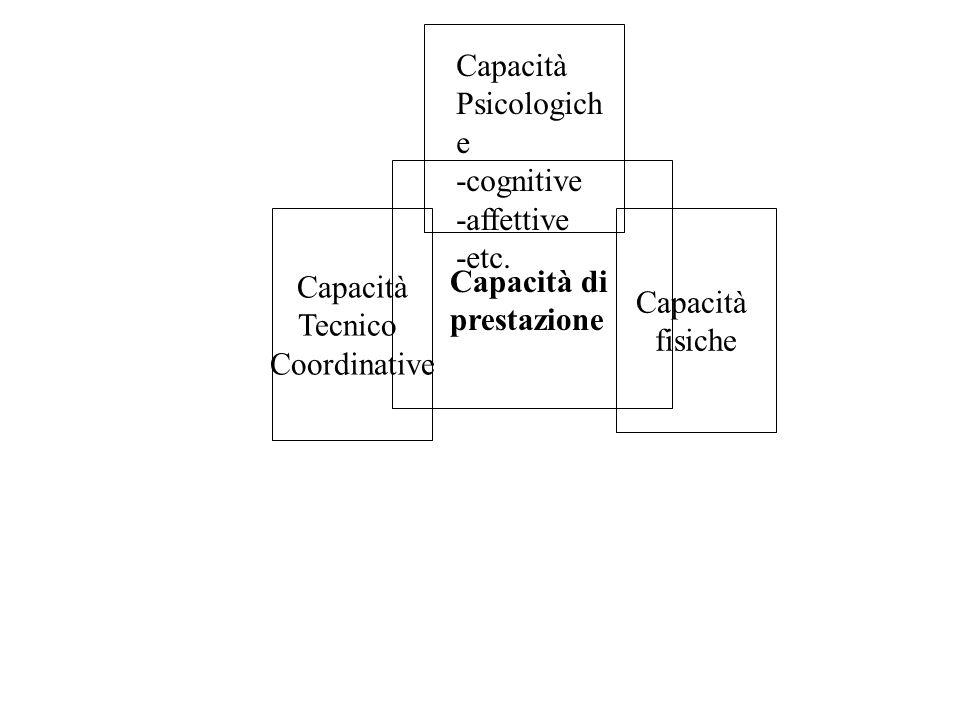 Capacità Psicologiche. -cognitive. -affettive. -etc. Capacità. Tecnico. Coordinative. Capacità.