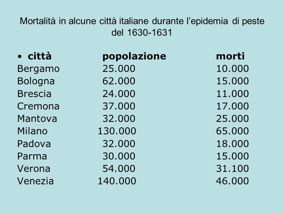 Mortalità in alcune città italiane durante l'epidemia di peste del 1630-1631