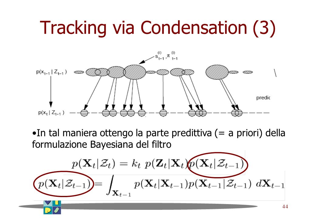 Tracking via Condensation (3)