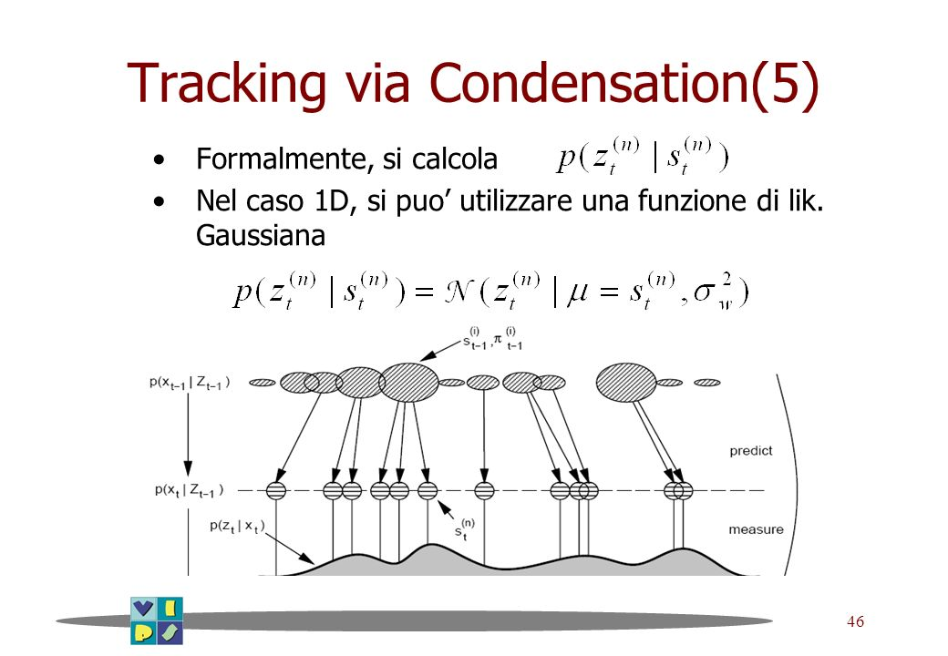 Tracking via Condensation(5)