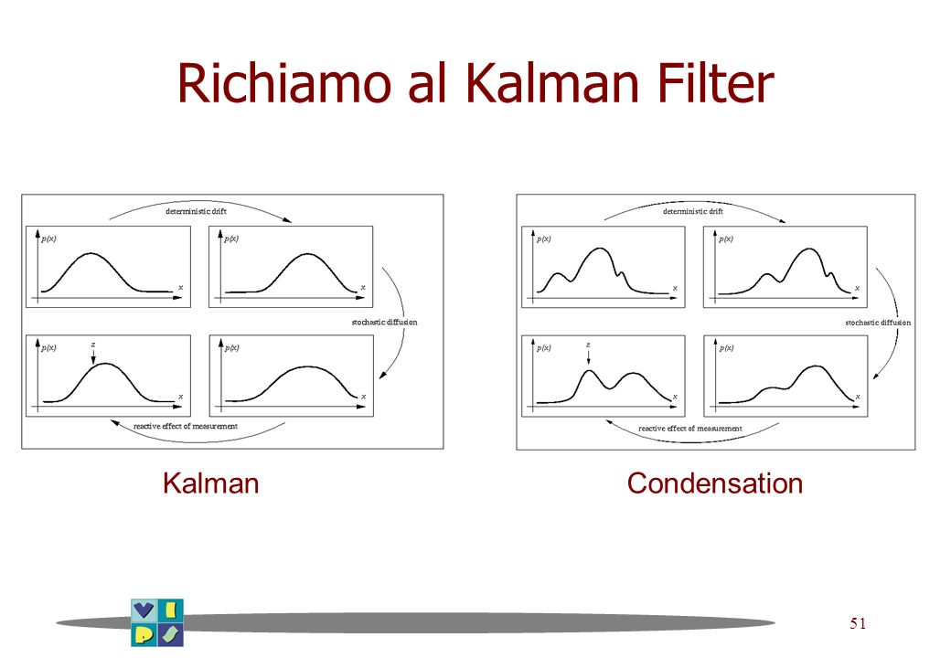 Richiamo al Kalman Filter
