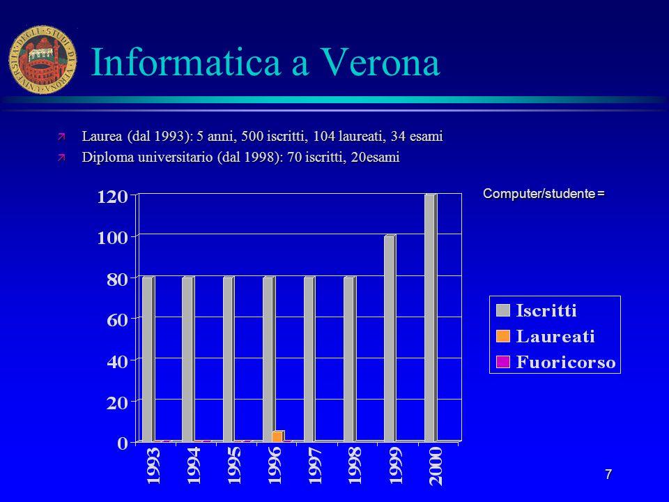 Informatica a Verona Laurea (dal 1993): 5 anni, 500 iscritti, 104 laureati, 34 esami. Diploma universitario (dal 1998): 70 iscritti, 20esami.