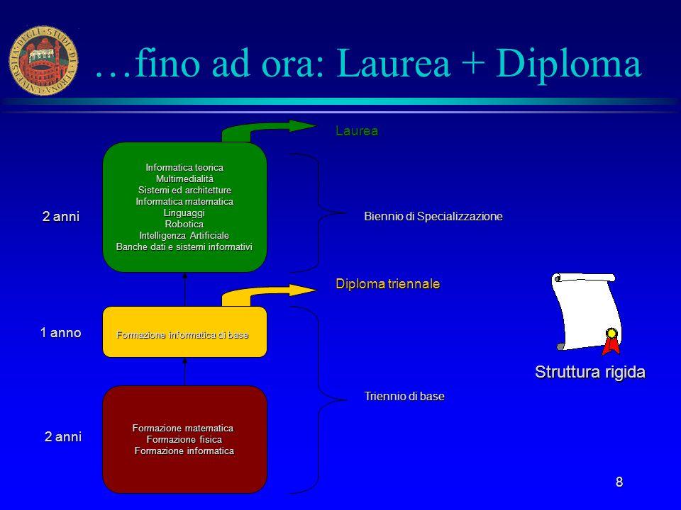…fino ad ora: Laurea + Diploma
