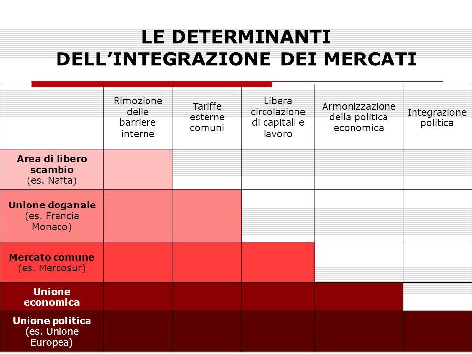 LE DETERMINANTI DELL'INTEGRAZIONE DEI MERCATI