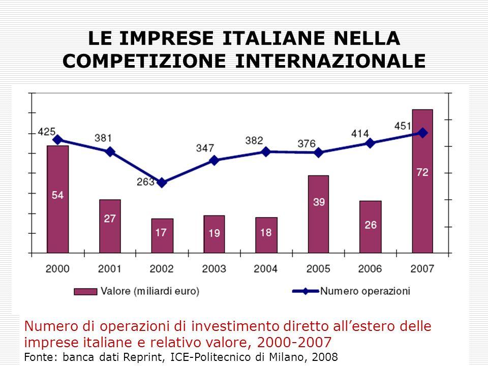 LE IMPRESE ITALIANE NELLA COMPETIZIONE INTERNAZIONALE