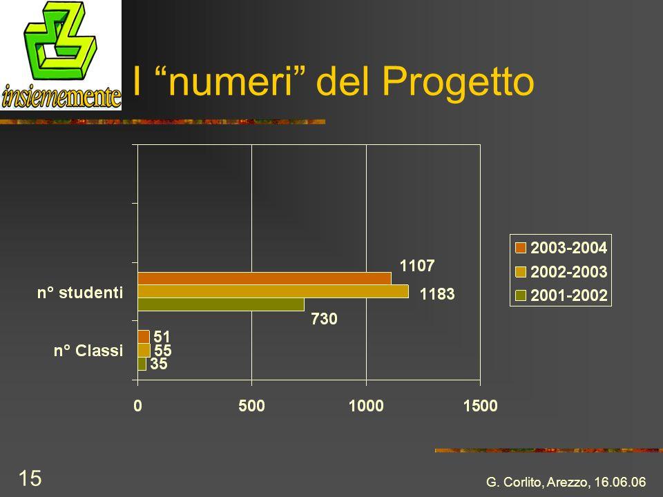 I numeri del Progetto