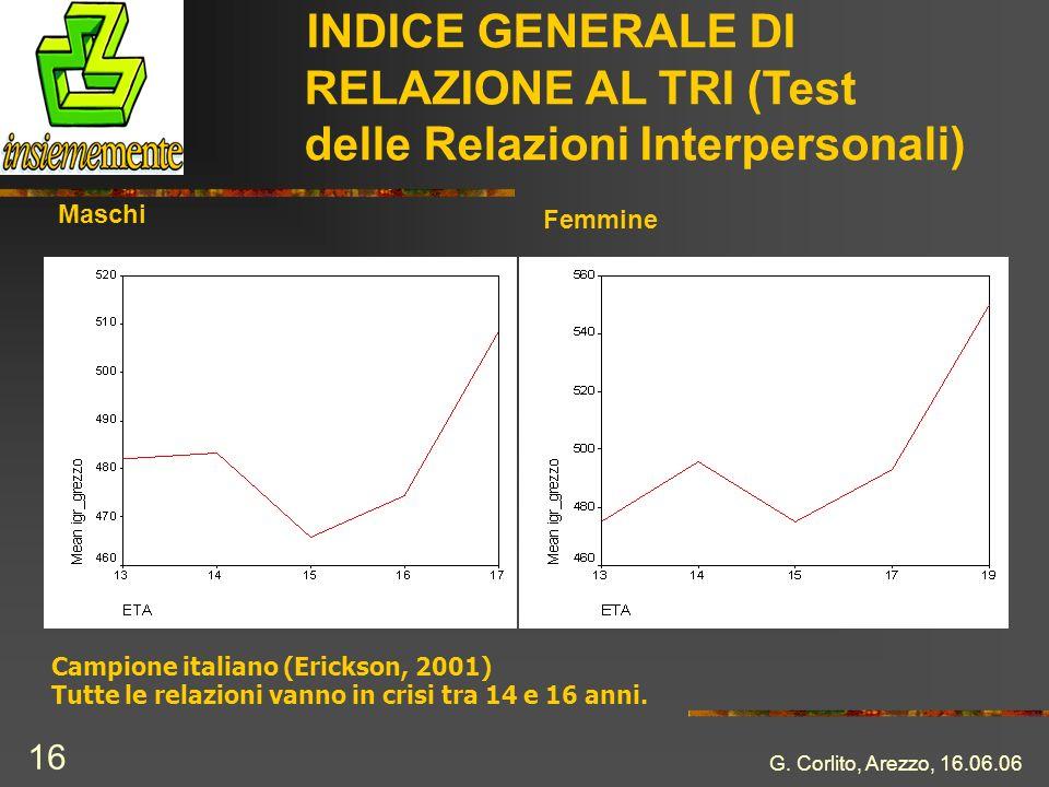 INDICE GENERALE DI RELAZIONE AL TRI (Test