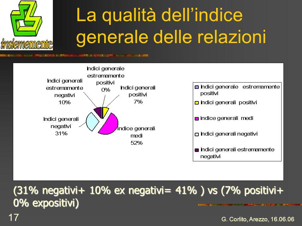 La qualità dell'indice generale delle relazioni