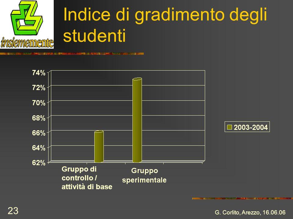 Indice di gradimento degli studenti