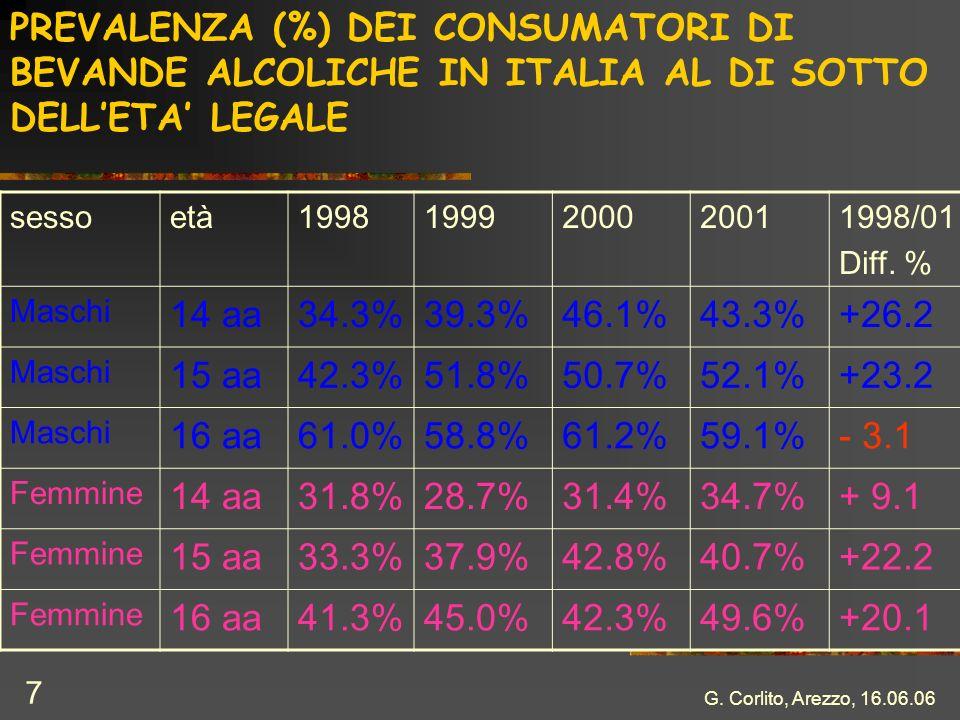 PREVALENZA (%) DEI CONSUMATORI DI BEVANDE ALCOLICHE IN ITALIA AL DI SOTTO DELL'ETA' LEGALE