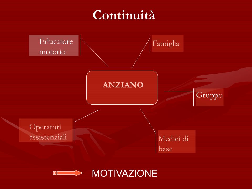 Continuità MOTIVAZIONE Educatore motorio Famiglia ANZIANO Gruppo