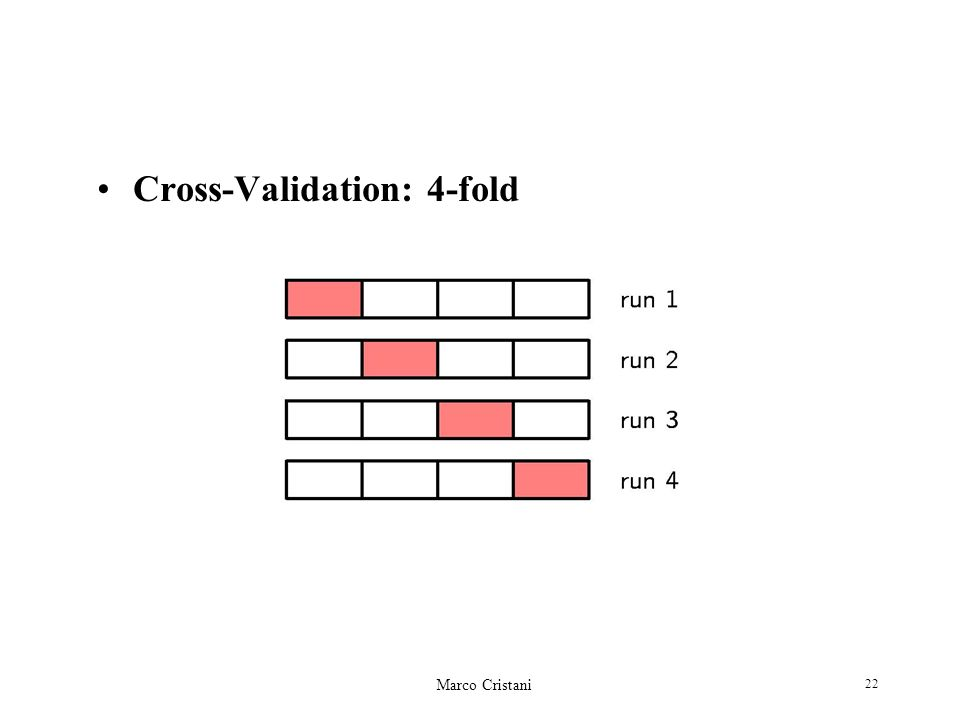 Cross-Validation: 4-fold