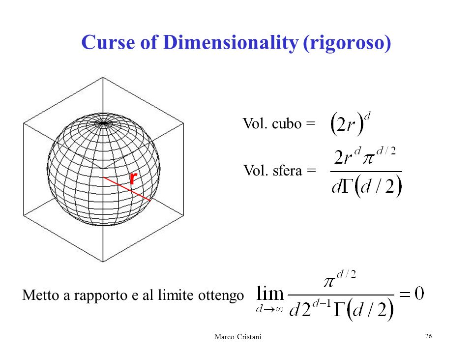 Curse of Dimensionality (rigoroso)